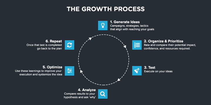 growth_process_diagram_kratinet